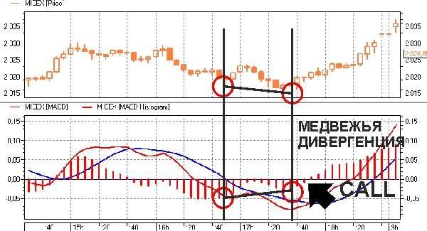 Трендовый индикатор для Форекс - Схождение/Расхождение  — MACD
